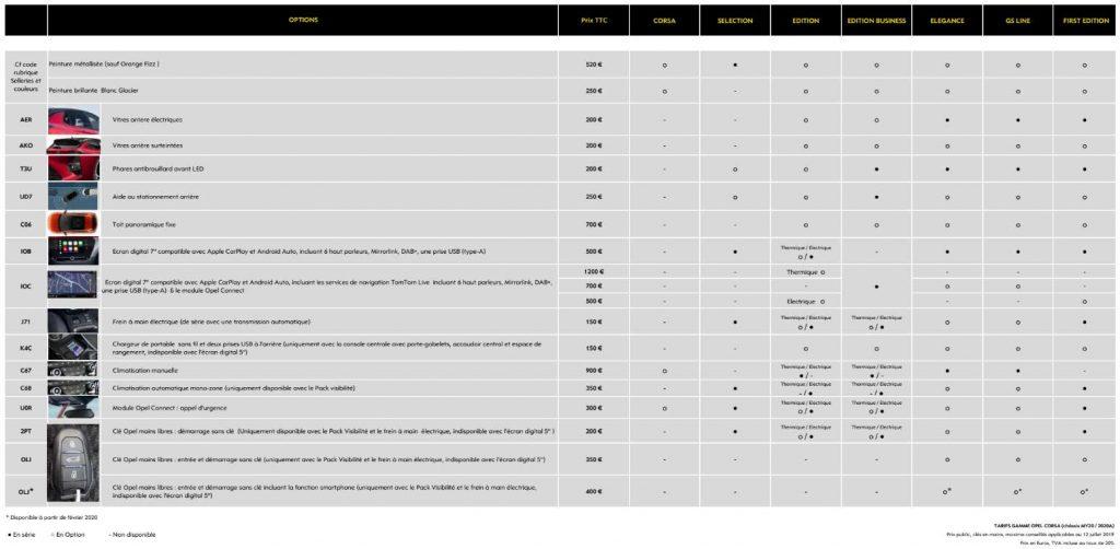 prix options Opel Corsa
