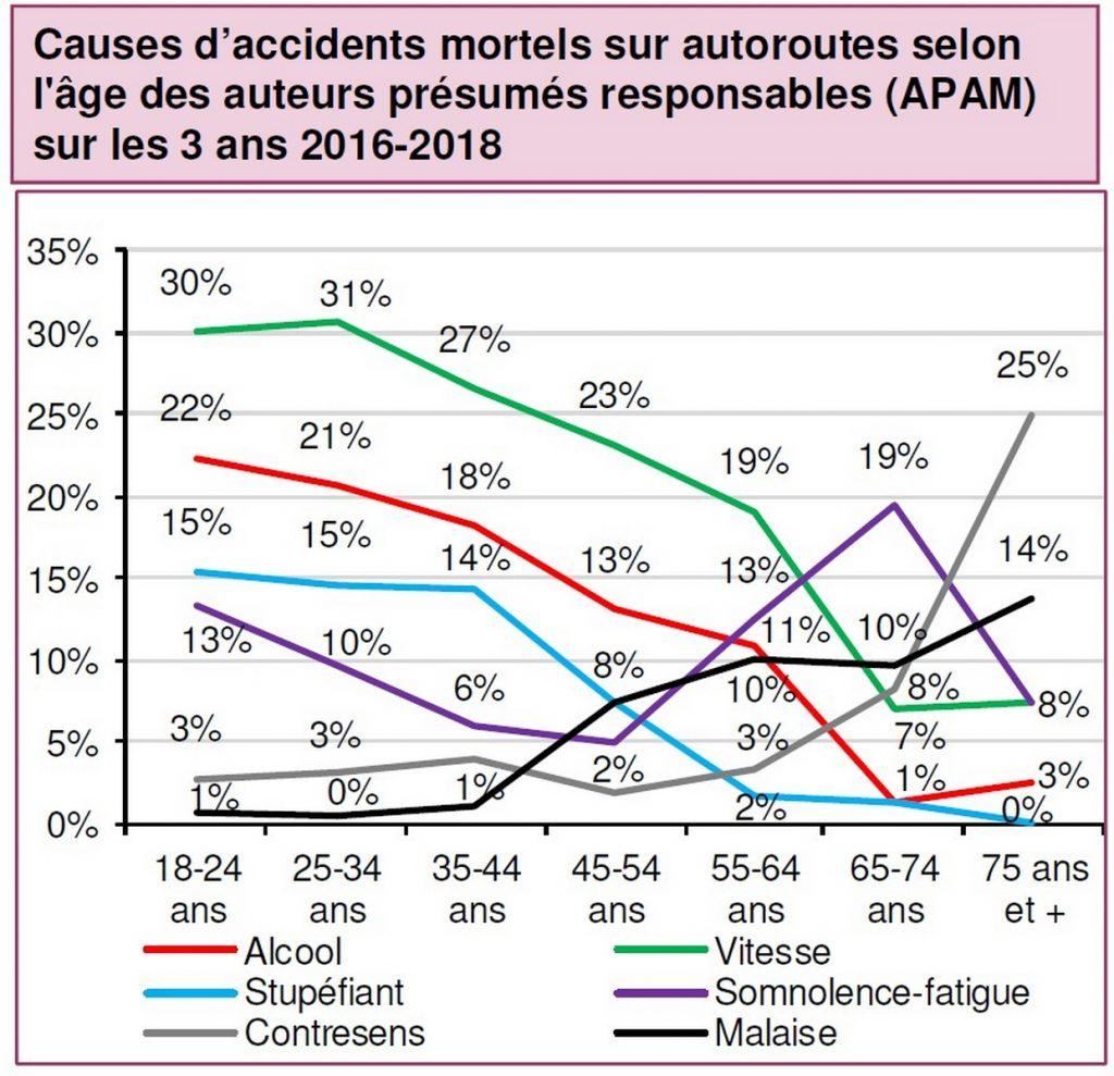 Cause accidents autoroutes