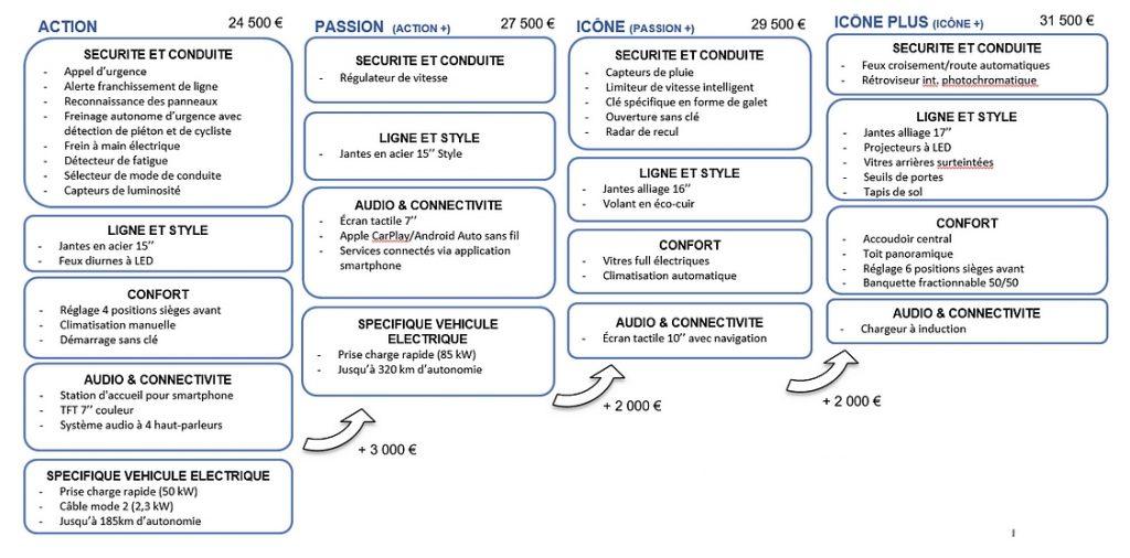 prix Fiat 500e électrique 2020