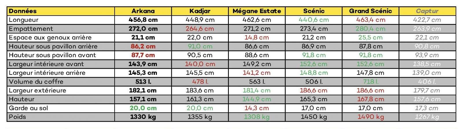 LNA ESSAI Renault Arkana Comparaison 1